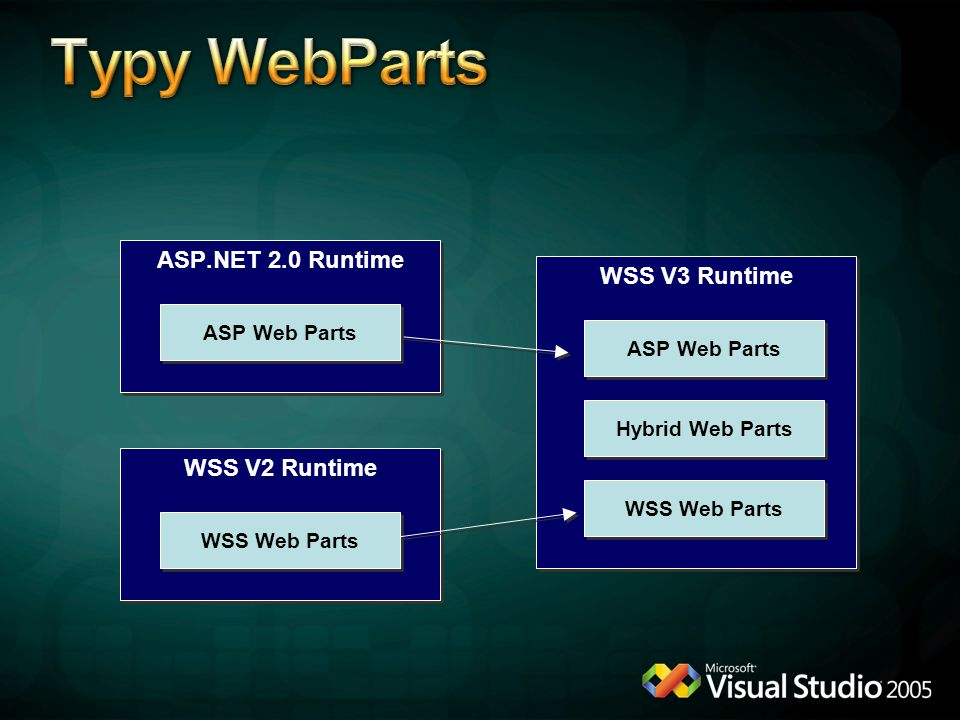 WSS V2 Runtime WSS Web Parts WSS V3 Runtime ASP.NET 2.0 Runtime ASP Web Parts Hybrid Web Parts WSS Web Parts