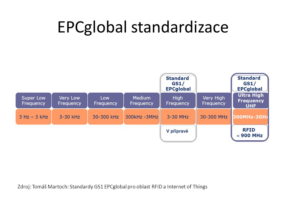 EPCglobal standardizace Zdroj: Tomáš Martoch: Standardy GS1 EPCglobal pro oblast RFID a Internet of Things