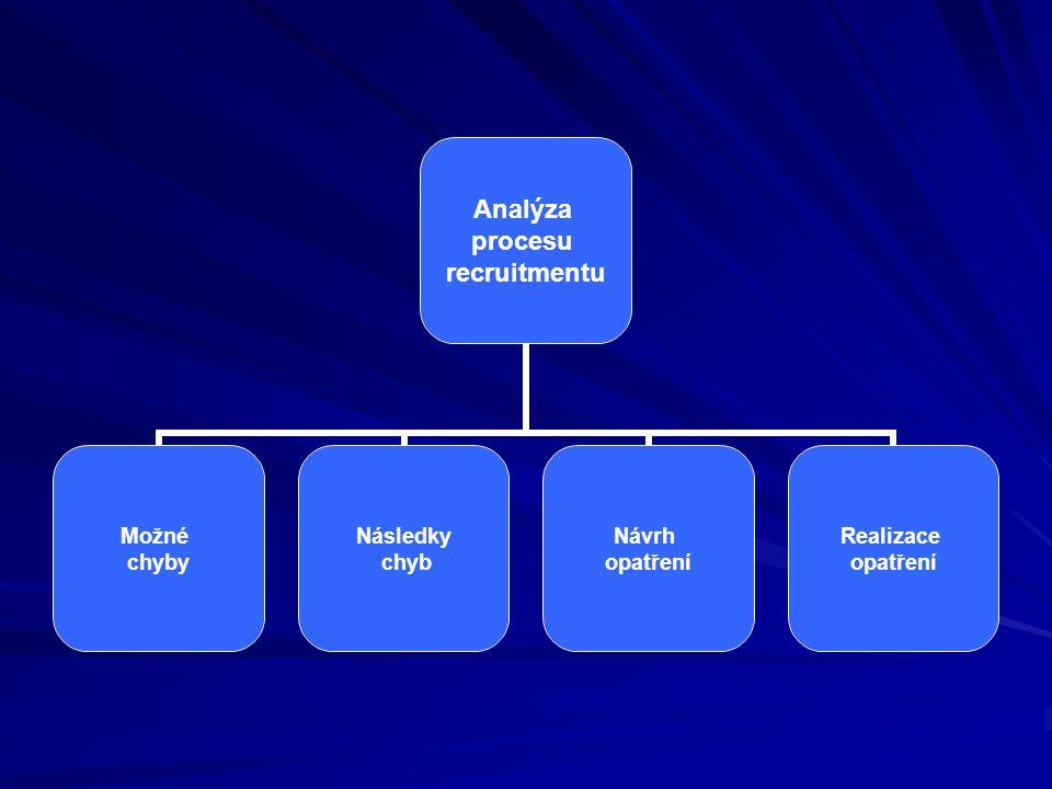 Analýza procesu recruitmentu Možné chyby Následky chyb Návrh opatření Realizace opatření