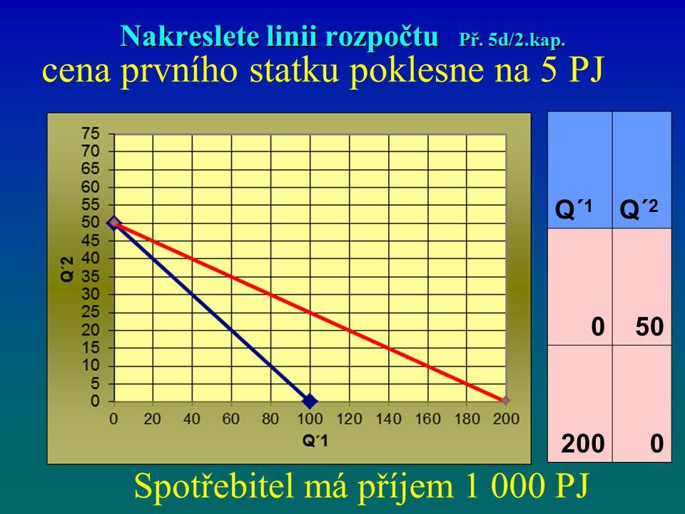 Nakreslete linii rozpočtu Př. 5d/2.kap. Q´ 1 Q´ 2 050 2000