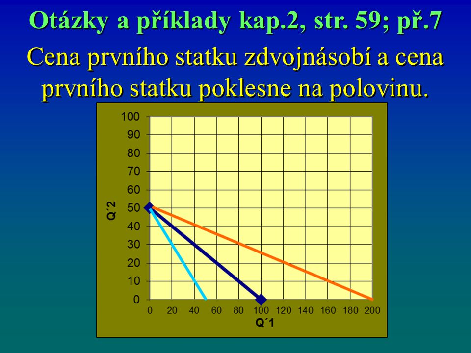 Cena prvního statku zdvojnásobí a cena prvního statku poklesne na polovinu. Otázky a příklady kap.2, str. 59; př.7