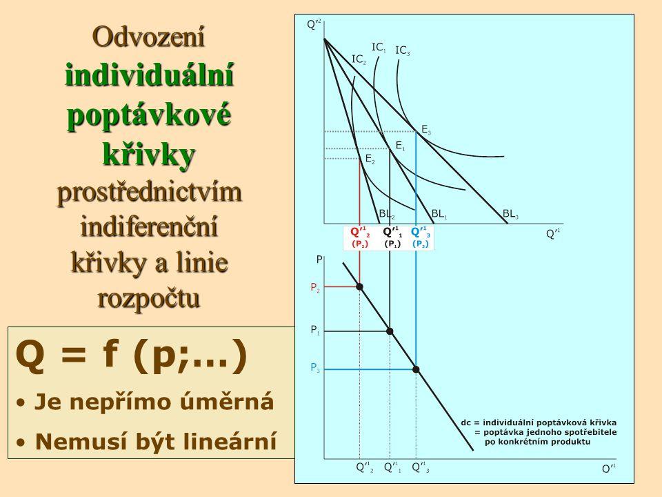 Odvození individuální poptávkové křivky prostřednictvím indiferenční křivky a linie rozpočtu Q = f (p;…) Je nepřímo úměrná Nemusí být lineární