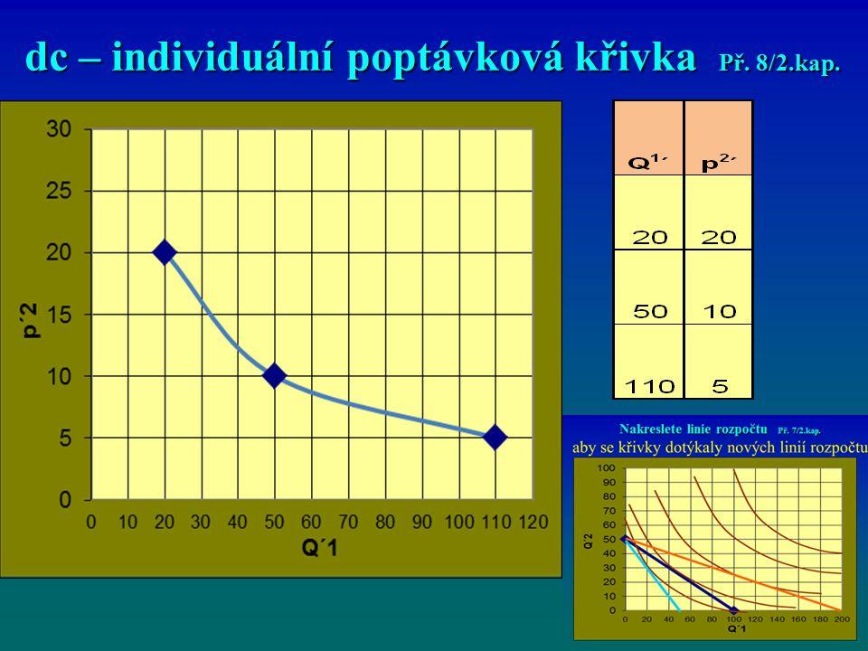 dc – individuální poptávková křivka Př. 8/2.kap.