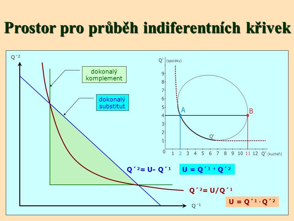Prostor pro průběh indiferentních křivek dokonalý substitut dokonalý komplement Q´ 1 Q´ 2 Q´ 2 = U/Q´ 1 Q´ 2 = U- Q´ 1 U = Q´ 1. Q´ 2 U = Q´ 1 + Q´ 2