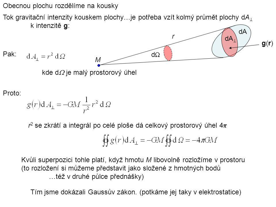 Kvůli superpozici tohle platí, když hmotu M libovolně rozložíme v prostoru (to rozložení si můžeme představit jako složené z hmotných bodů …též v druh