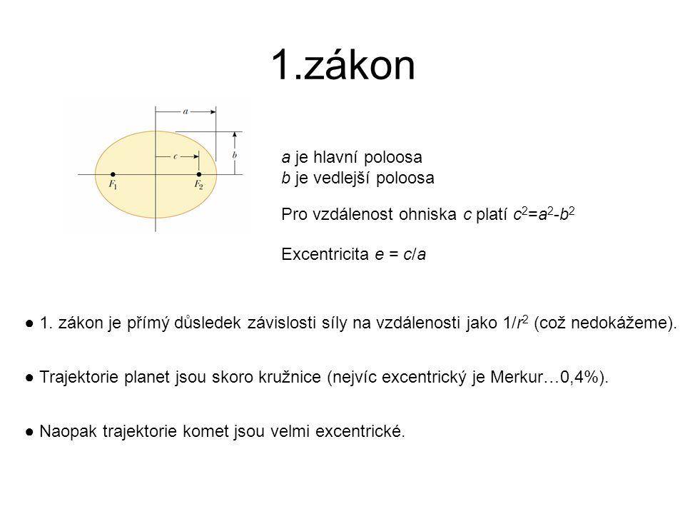 1.zákon a je hlavní poloosa b je vedlejší poloosa Pro vzdálenost ohniska c platí c 2 =a 2 -b 2 Excentricita e = c/a ● 1. zákon je přímý důsledek závis