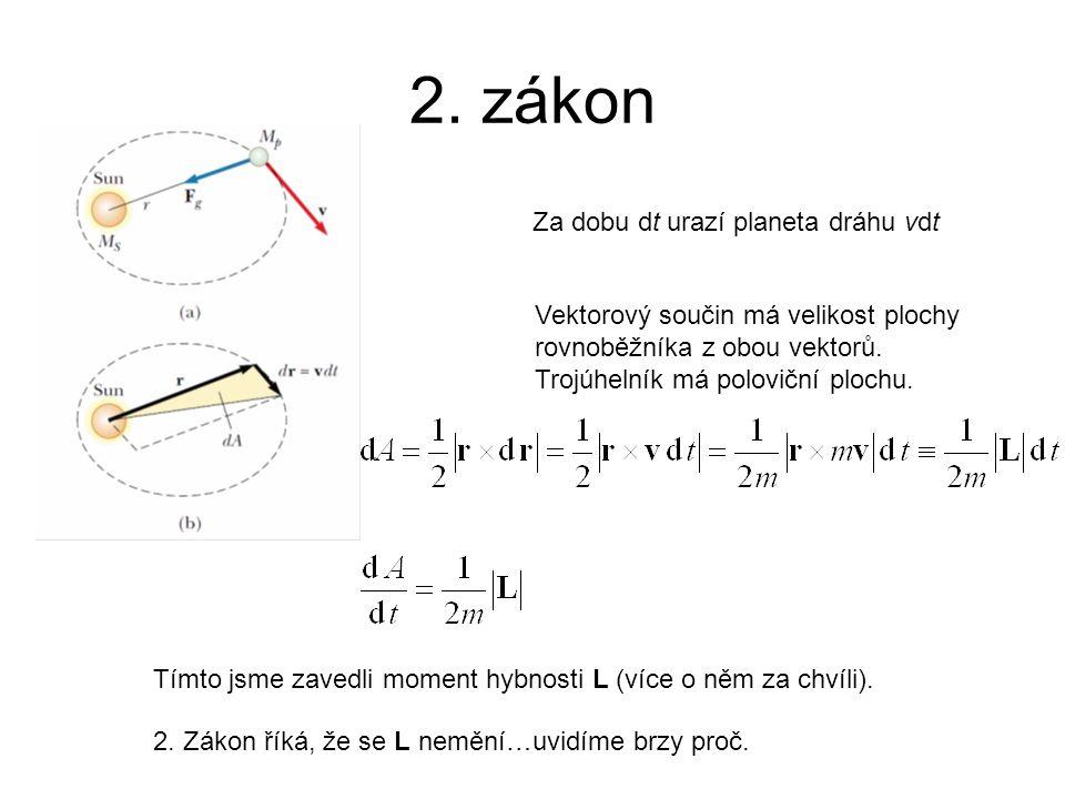 2. zákon Vektorový součin má velikost plochy rovnoběžníka z obou vektorů. Trojúhelník má poloviční plochu. Za dobu dt urazí planeta dráhu vdt Tímto js