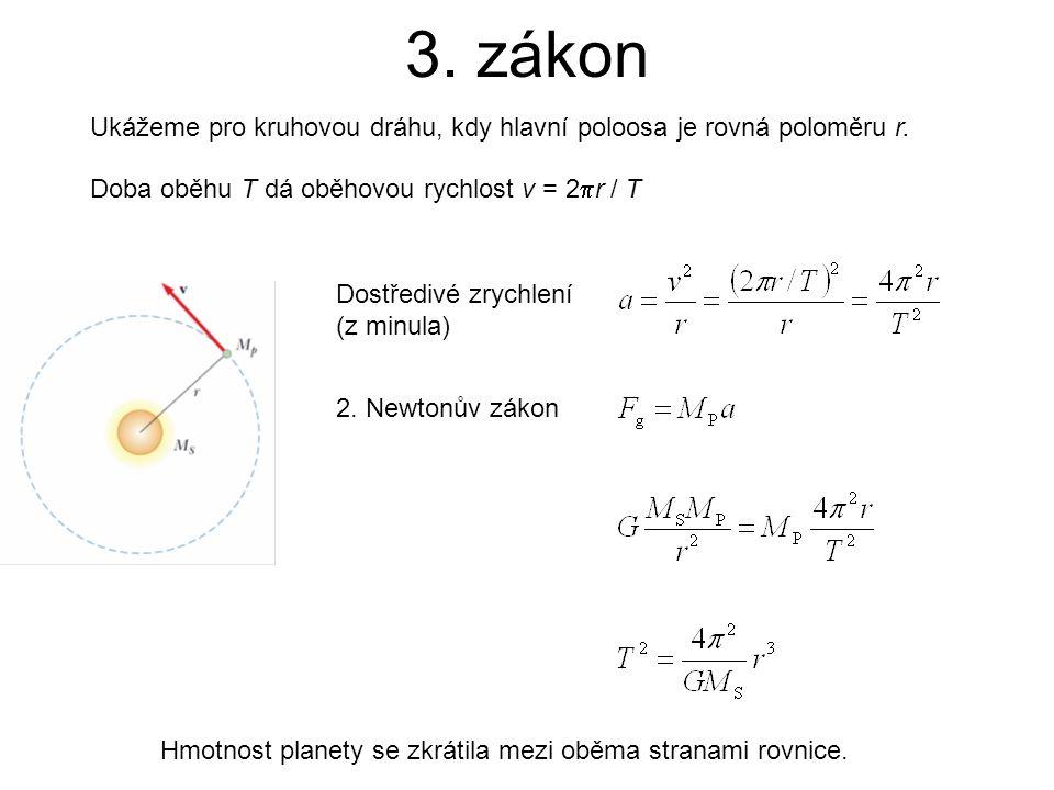 3. zákon Ukážeme pro kruhovou dráhu, kdy hlavní poloosa je rovná poloměru r. Doba oběhu T dá oběhovou rychlost v = 2  r / T Dostředivé zrychlení (z m