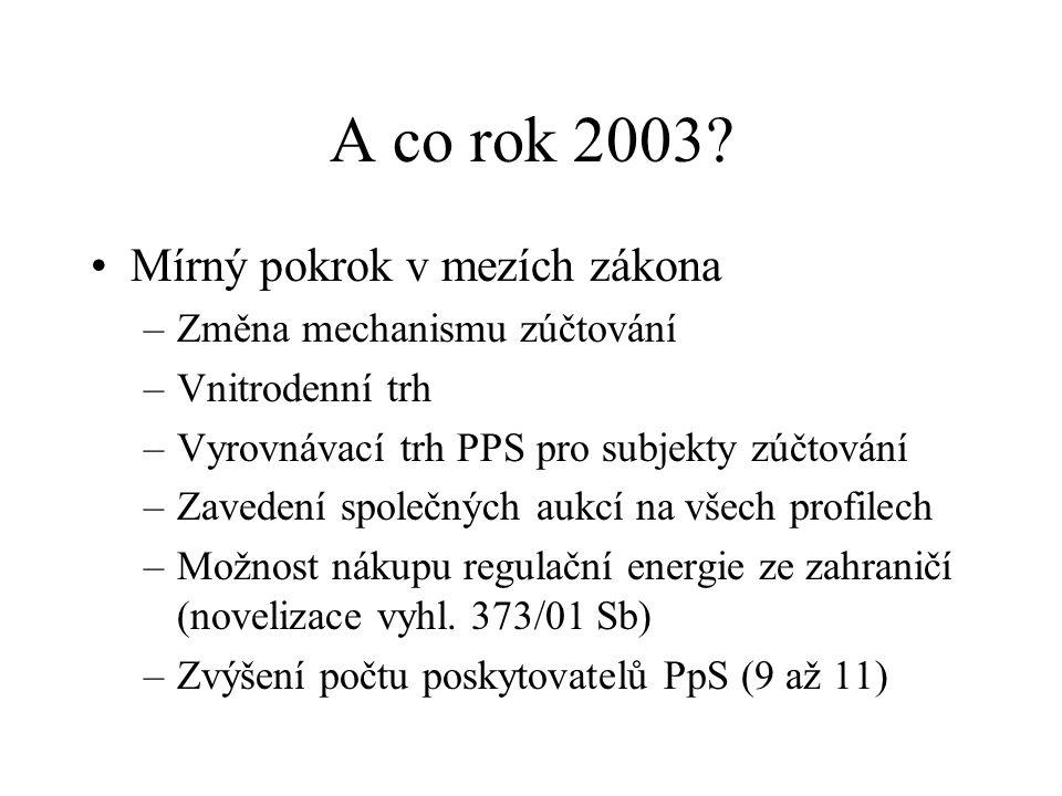 A co rok 2003.