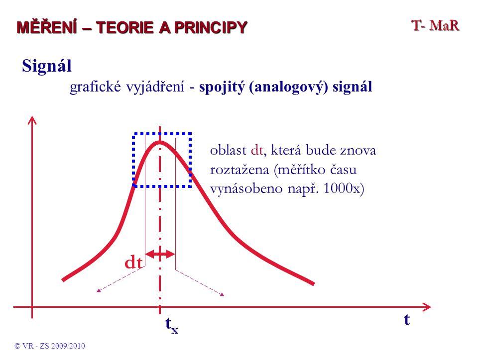 T- MaR MĚŘENÍ – TEORIE A PRINCIPY © VR - ZS 2009/2010 Signál grafické vyjádření - spojitý (analogový) signál txtx t oblast dt, která bude znova roztažena (měřítko času vynásobeno např.