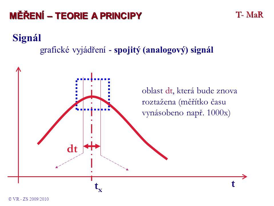 T- MaR MĚŘENÍ – TEORIE A PRINCIPY © VR - ZS 2009/2010 Signál grafické vyjádření - spojitý (analogový) signál txtx oblast dt, která bude znova roztažena (měřítko času vynásobeno např.