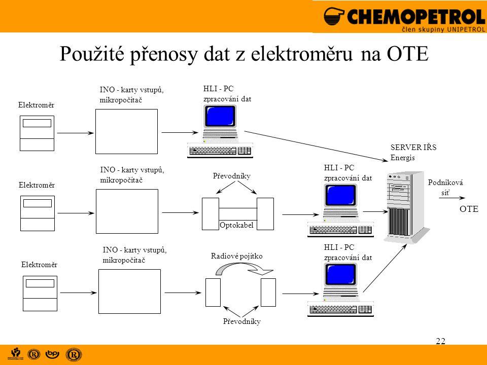 22 Použité přenosy dat z elektroměru na OTE INO - karty vstupů, mikropočítač HLI - PC zpracování dat Elektroměr Optokabel INO - karty vstupů, mikropoč