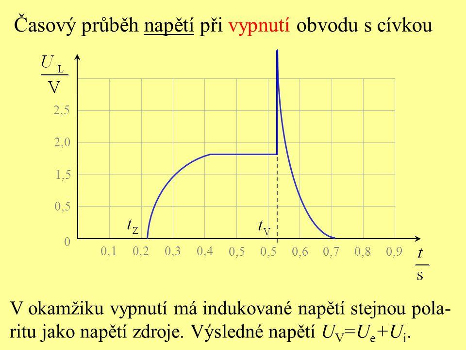 0,5 0 1,5 2,0 2,5 0,1 0,2 0,3 0,4 0,5 0,6 0,7 0,8 0,9 V okamžiku vypnutí má indukované napětí stejnou pola- ritu jako napětí zdroje. Výsledné napětí U