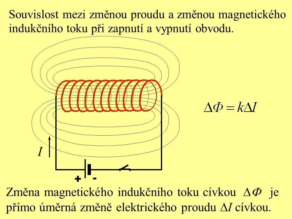 Souvislost mezi změnou proudu a změnou magnetického indukčního toku při zapnutí a vypnutí obvodu. + - Změna magnetického indukčního toku cívkou  je