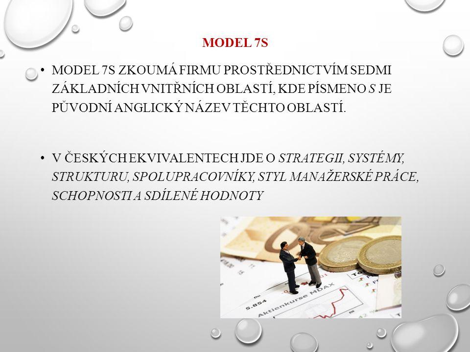 MODEL 7S MODEL 7S ZKOUMÁ FIRMU PROSTŘEDNICTVÍM SEDMI ZÁKLADNÍCH VNITŘNÍCH OBLASTÍ, KDE PÍSMENO S JE PŮVODNÍ ANGLICKÝ NÁZEV TĚCHTO OBLASTÍ. V ČESKÝCH E