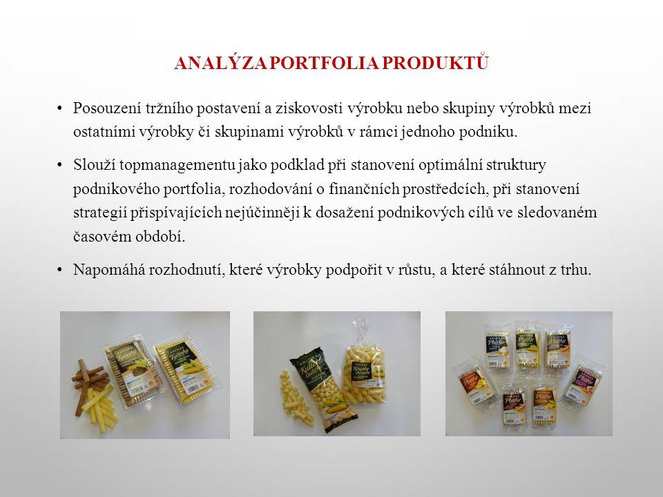 ANALÝZA PORTFOLIA PRODUKTŮ Posouzení tržního postavení a ziskovosti výrobku nebo skupiny výrobků mezi ostatními výrobky či skupinami výrobků v rámci j