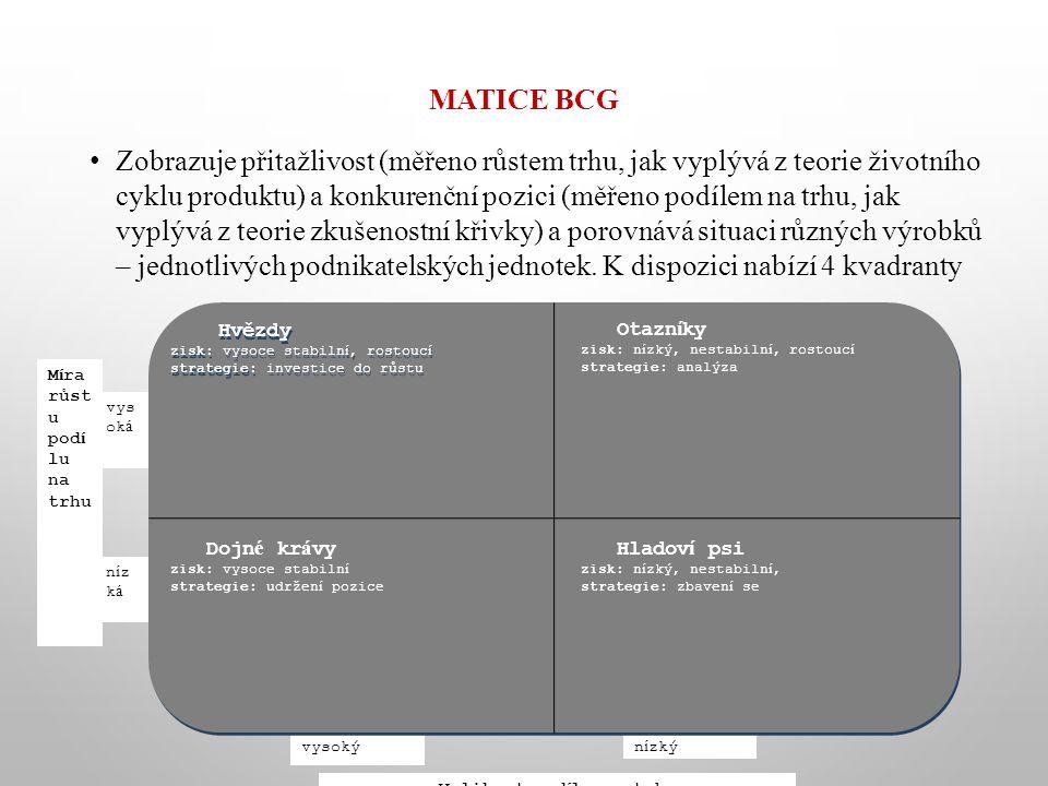 MATICE BCG Zobrazuje přitažlivost (měřeno růstem trhu, jak vyplývá z teorie životního cyklu produktu) a konkurenční pozici (měřeno podílem na trhu, ja