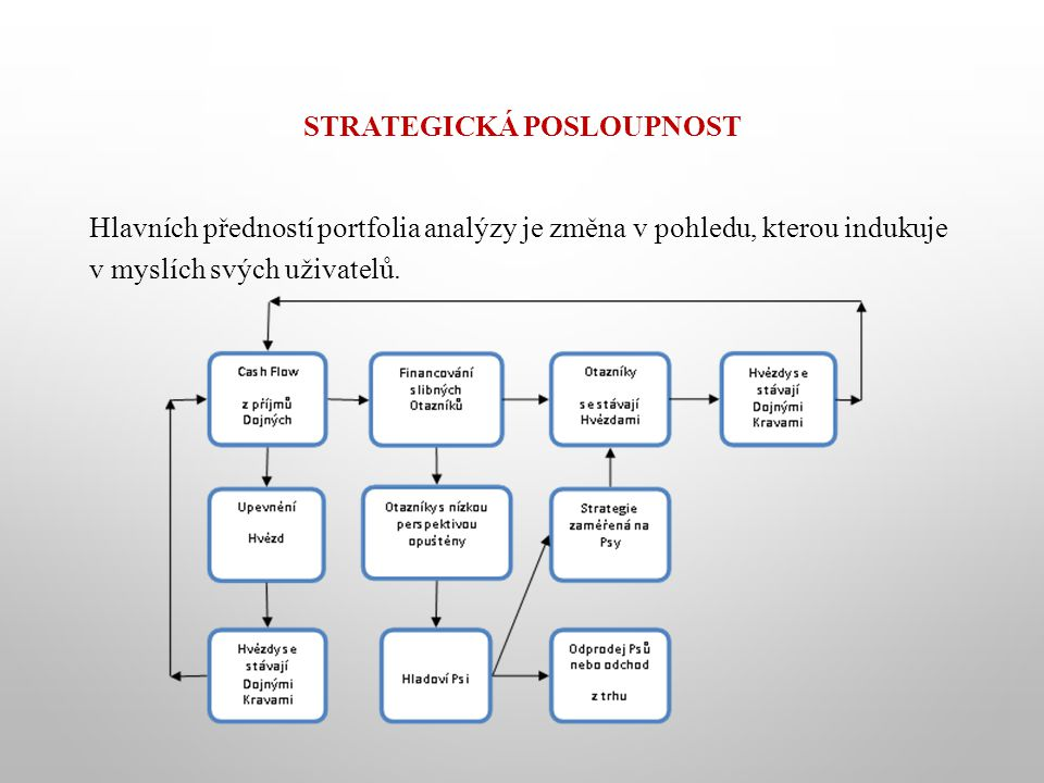 STRATEGICKÁ POSLOUPNOST Hlavních předností portfolia analýzy je změna v pohledu, kterou indukuje v myslích svých uživatelů.