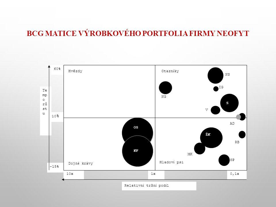 BCG MATICE VÝROBKOVÉHO PORTFOLIA FIRMY NEOFYT SPS P -15% 10 % 60% Relativn í tržn í pod í l 0,1x 1x10x Te mp o rů st u OS ŽK S NS MK V RB AD IG SP KF