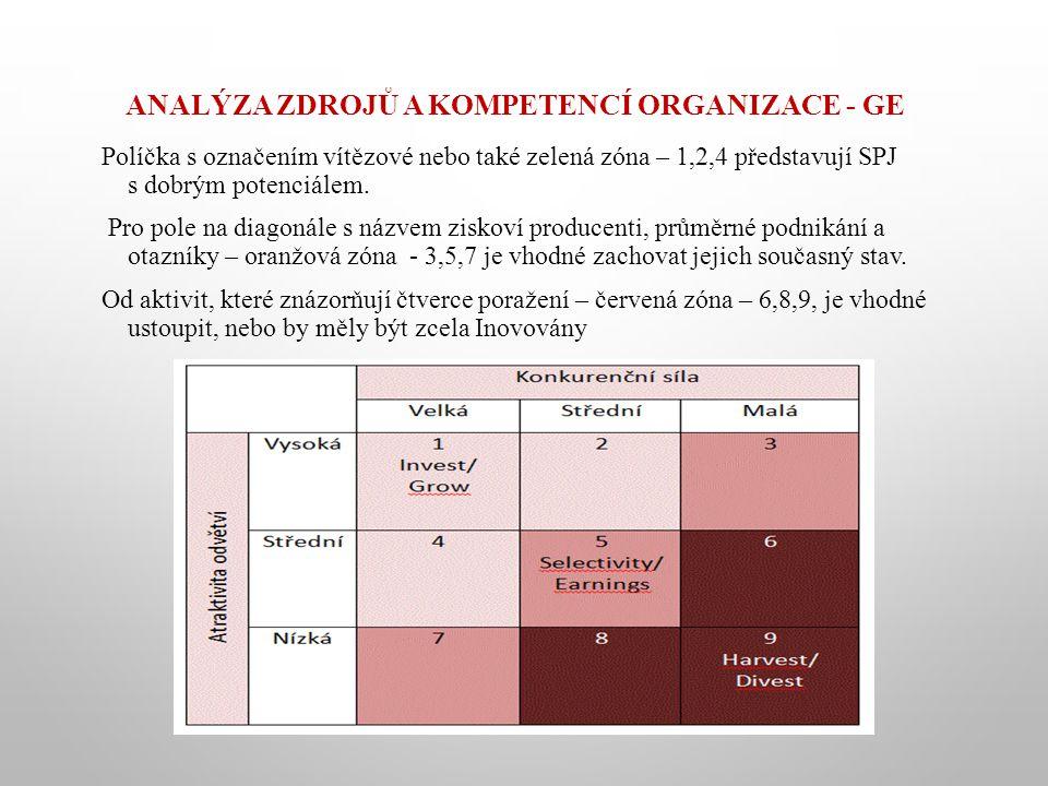 ANALÝZA ZDROJŮ A KOMPETENCÍ ORGANIZACE - GE Políčka s označením vítězové nebo také zelená zóna – 1,2,4 představují SPJ s dobrým potenciálem. Pro pole