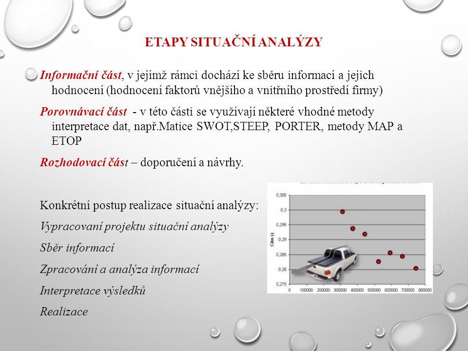 ETAPY SITUAČNÍ ANALÝZY Informační část, v jejímž rámci dochází ke sběru informací a jejich hodnocení (hodnocení faktorů vnějšího a vnitřního prostředí