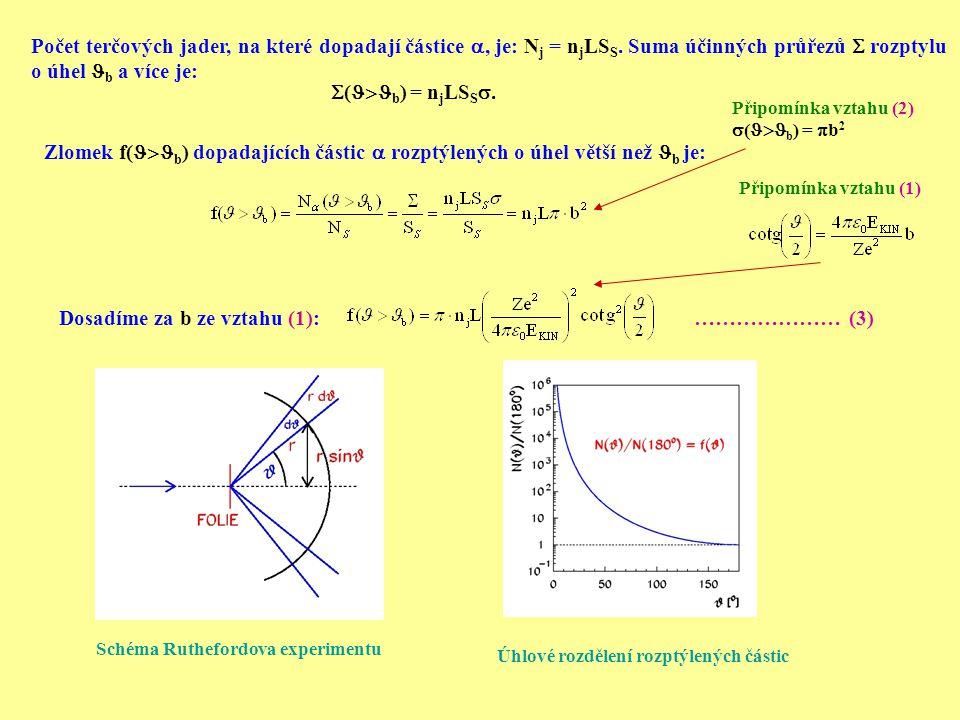 Zlomek f(  b ) dopadajících částic  rozptýlených o úhel větší než b je: Dosadíme za b ze vztahu (1): Schéma Ruthefordova experimentu Úhlové rozdělen