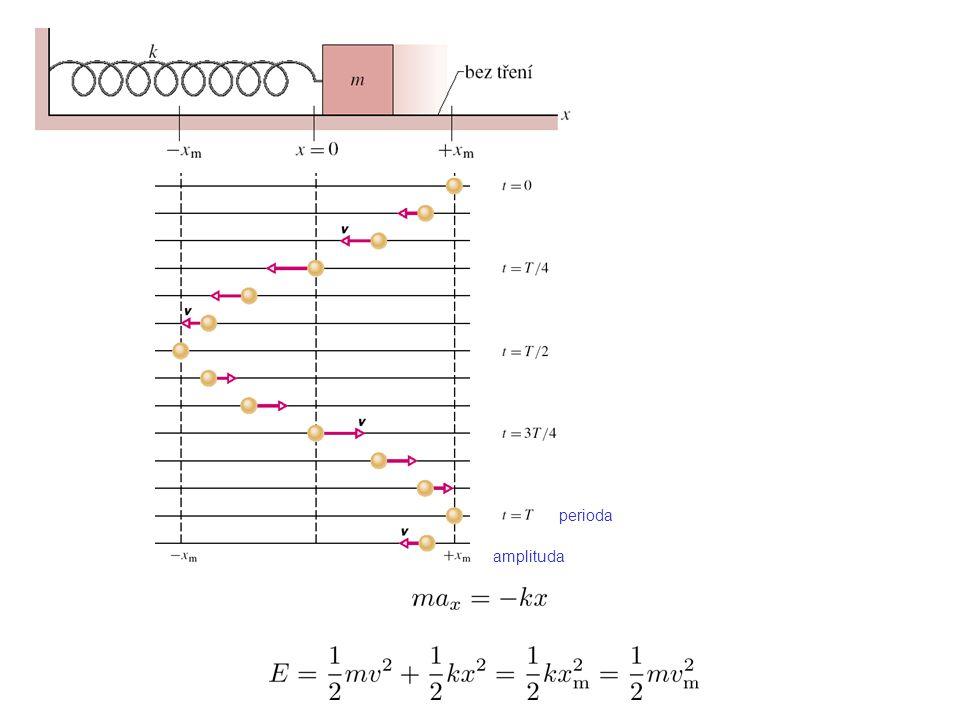 perioda T = doba, za kterou se uskuteční jeden úplný kmit = nejkratší doba, za kterou se výchylka a rychlost (nebo jiné fyzikální veličiny popisující systém) vrátí na původní hodnoty frekvence f = počet kmitů za jednu sekundu amplituda výchylka