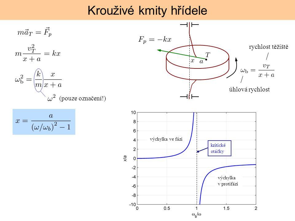 Krouživé kmity hřídele úhlová rychlost rychlost těžiště (pouze označení!) výchylka ve fázi výchylka v protifázi kritické otáčky