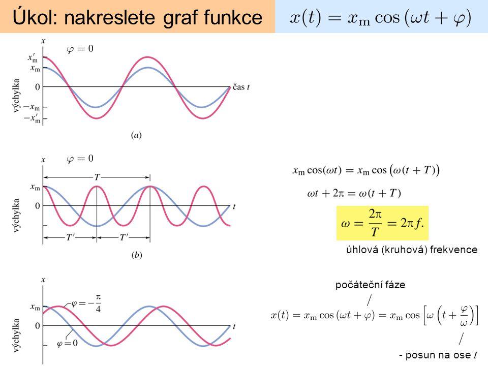 3. Tlumený harmonický kmit reálné, tj. nebo Výchylka konverguje k rovnovážné poloze