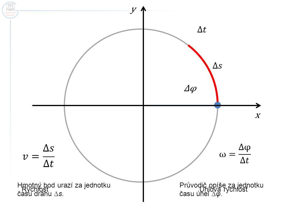 ∆φ x y Průvodič opíše za jednotku času úhel ∆φ. Hmotný bod urazí za jednotku času dráhu ∆s. Rychlost Úhlová rychlost