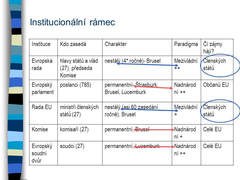Institucionální rámec InstituceKdo zasedáCharakterParadigmaČí zájmy hájí? Evropská rada hlavy států a vlád (27), předseda Komise nestálý (4* ročně)- B