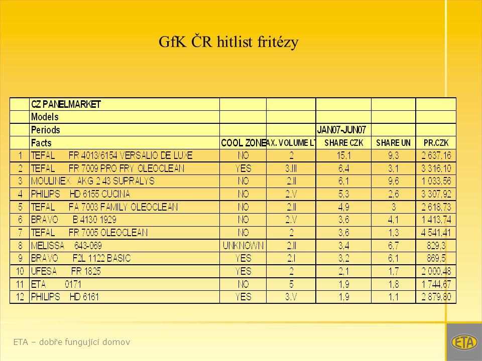 GfK ČR hitlist fritézy