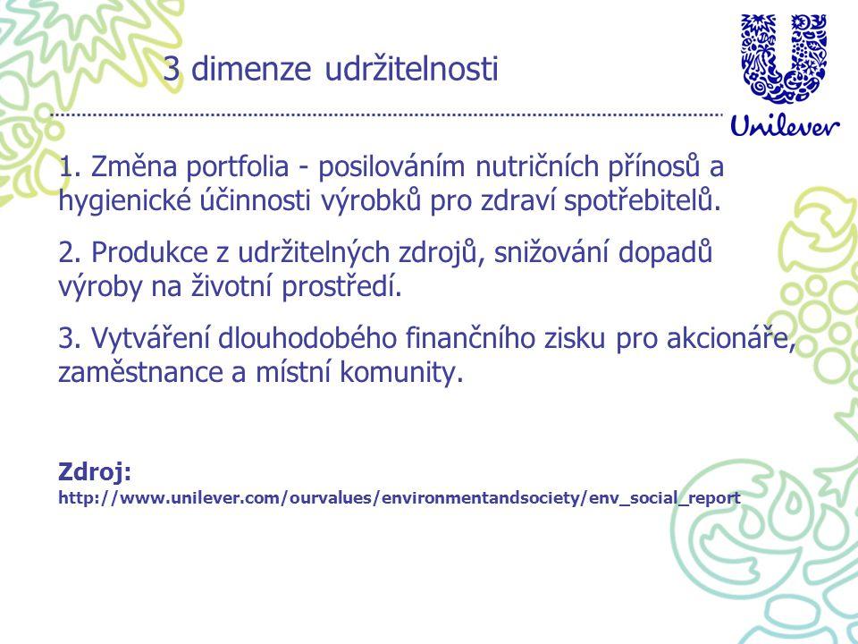 3 dimenze udržitelnosti 1. Změna portfolia - posilováním nutričních přínosů a hygienické účinnosti výrobků pro zdraví spotřebitelů. 2. Produkce z udrž