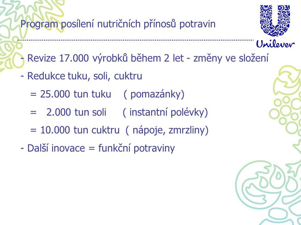 Program posílení nutričních přínosů potravin - Revize 17.000 výrobků během 2 let - změny ve složení - Redukce tuku, soli, cuktru = 25.000 tun tuku ( pomazánky) = 2.000 tun soli ( instantní polévky) = 10.000 tun cuktru ( nápoje, zmrzliny) - Další inovace = funkční potraviny