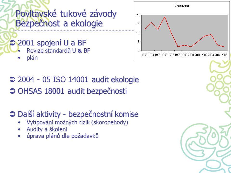 Povltavské tukové závody Bezpečnost a ekologie  2001 spojení U a BF Revize standardů U & BFRevize standardů U & BF plánplán audit ekologie  2004 - 05 ISO 14001 audit ekologie  OHSAS 18001 audit bezpečnosti  Další aktivity - bezpečnostní komise Vytipování možných rizik (skoronehody)Vytipování možných rizik (skoronehody) Audity a školeníAudity a školení úprava plánů dle požadavkůúprava plánů dle požadavků