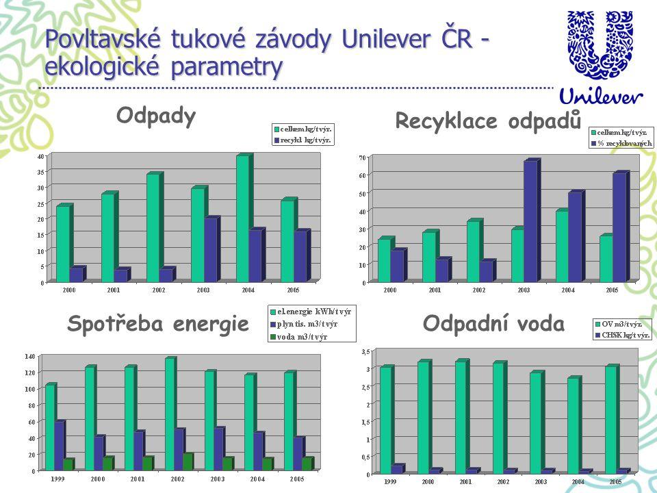 Spotřeba energieOdpadní voda Recyklace odpadů Odpady Povltavské tukové závody Unilever ČR - ekologické parametry