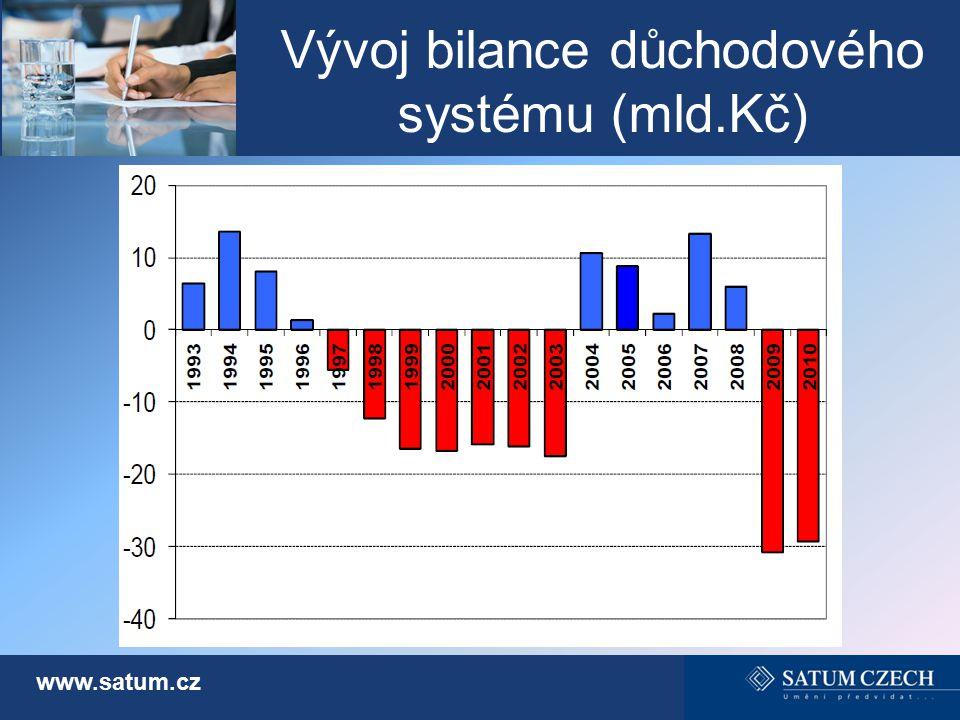 Vývoj bilance důchodového systému (mld.Kč) www.satum.cz