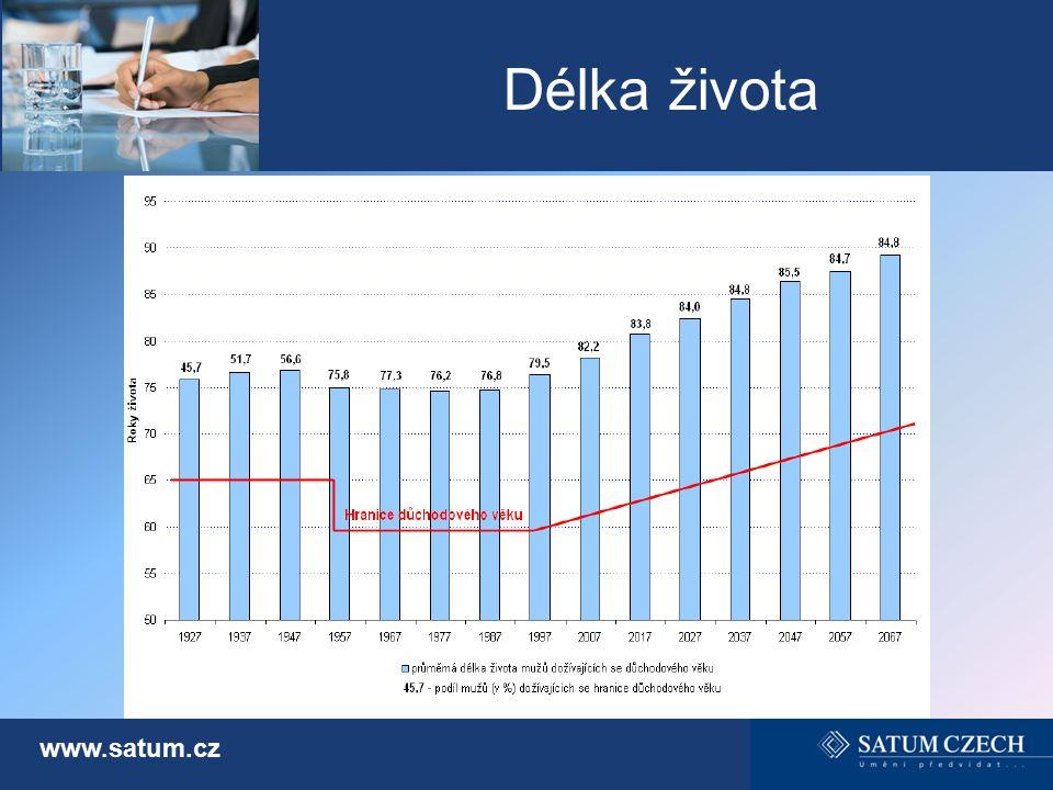Délka života www.satum.cz