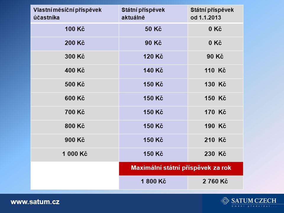 www.satum.cz Vlastní měsíční příspěvek účastníka Státní příspěvek aktuálně Státní příspěvek od 1.1.2013 100 Kč50 Kč0 Kč 200 Kč90 Kč0 Kč 300 Kč120 Kč90