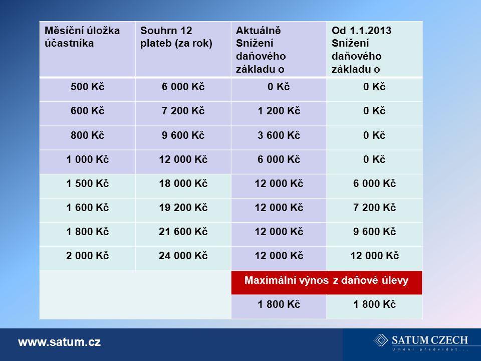 www.satum.cz Měsíční úložka účastníka Souhrn 12 plateb (za rok) Aktuálně Snížení daňového základu o Od 1.1.2013 Snížení daňového základu o 500 Kč6 000