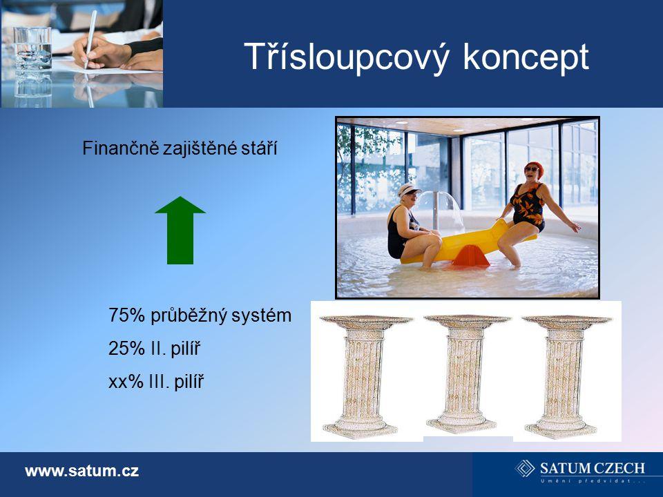 Třísloupcový koncept www.satum.cz 75% průběžný systém 25% II. pilíř xx% III. pilíř Finančně zajištěné stáří