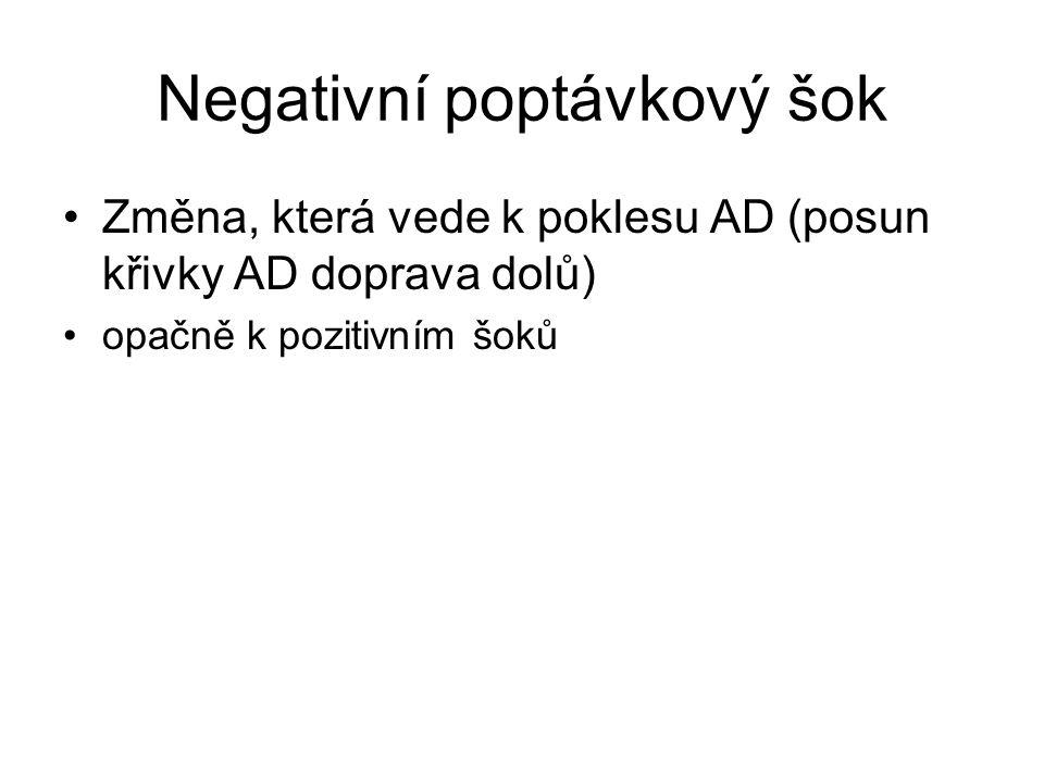 Negativní poptávkový šok Změna, která vede k poklesu AD (posun křivky AD doprava dolů) opačně k pozitivním šoků