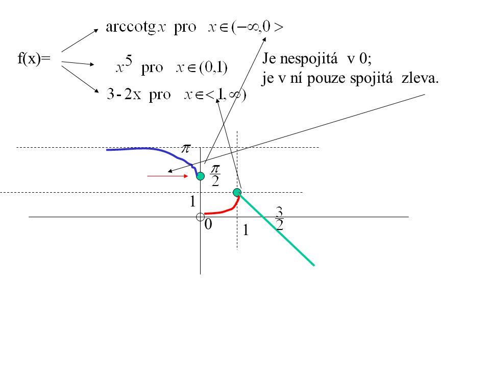 Je nespojitá v 0; je v ní pouze spojitá zleva. f(x)= 0 1 1
