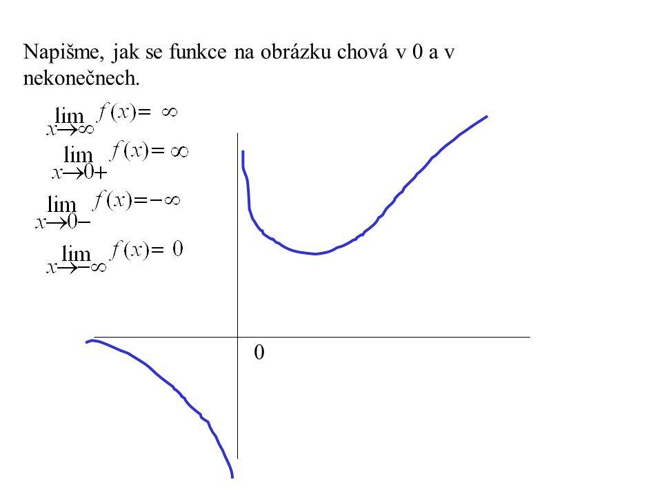 0 Napišme, jak se funkce na obrázku chová v 0 a v nekonečnech.