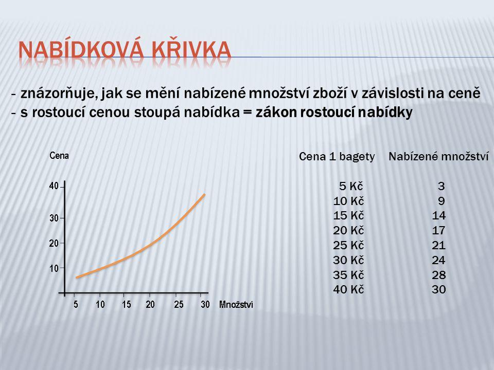  cena prodávaného zboží  výrobní náklady  změny cen substitutů (alternativních výrobků)  počet výrobců či dodavatelů  specifické faktory (počasí v zemědělství, móda)  hospodářská politika státu zvláště v oblasti ZO