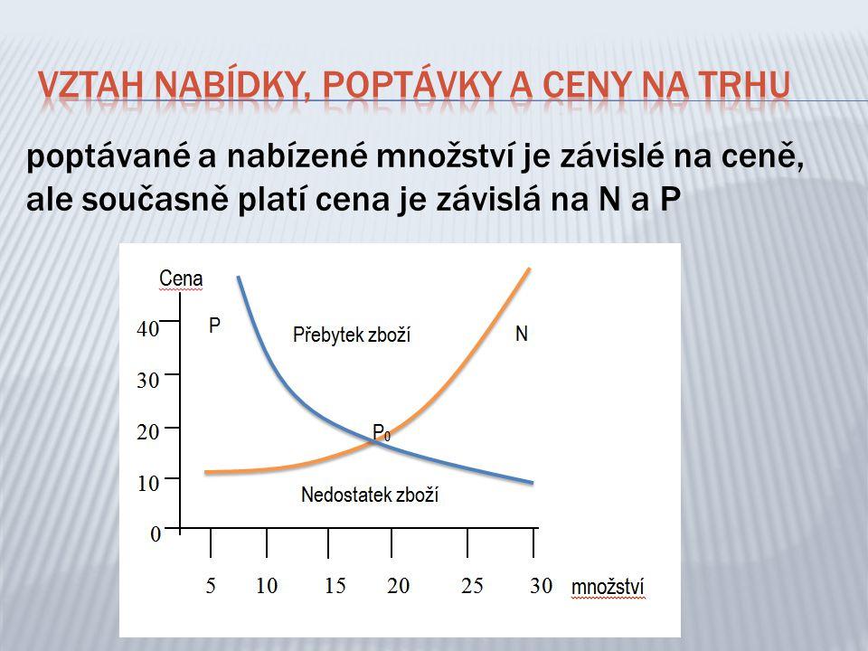 poptávané a nabízené množství je závislé na ceně, ale současně platí cena je závislá na N a P