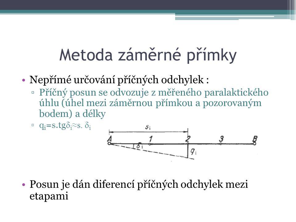 Metoda záměrné přímky Nepřímé určování příčných odchylek : ▫Příčný posun se odvozuje z měřeného paralaktického úhlu (úhel mezi záměrnou přímkou a pozorovaným bodem) a délky ▫q i =s.tg δ i ≈s.