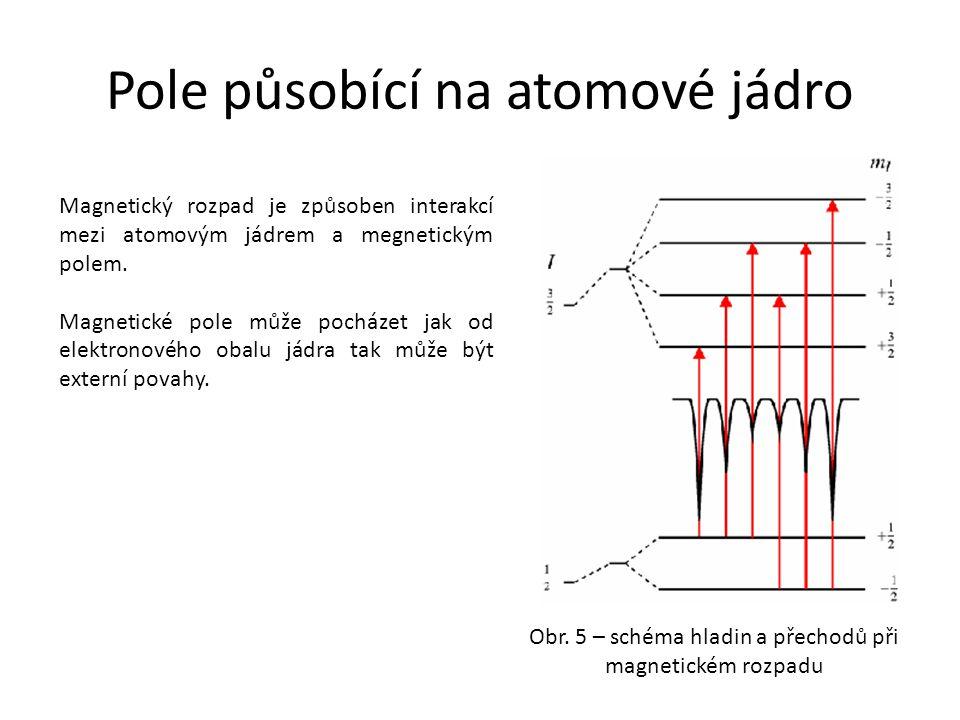 Pole působící na atomové jádro Magnetický rozpad je způsoben interakcí mezi atomovým jádrem a megnetickým polem. Magnetické pole může pocházet jak od