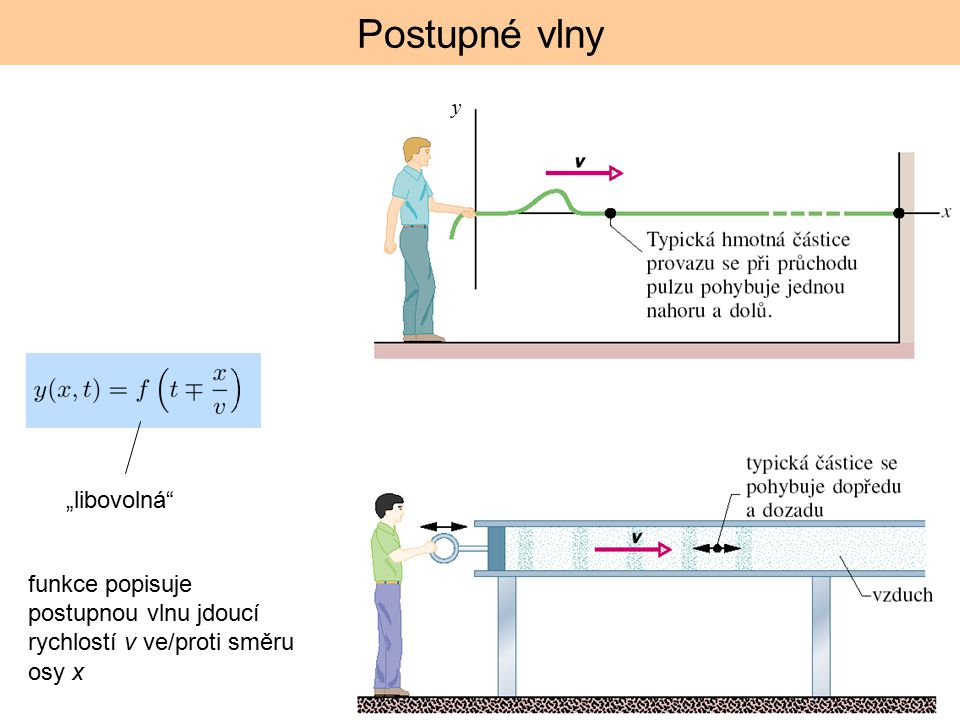 """Postupné vlny """"libovolná"""" funkce popisuje postupnou vlnu jdoucí rychlostí v ve/proti směru osy x y"""