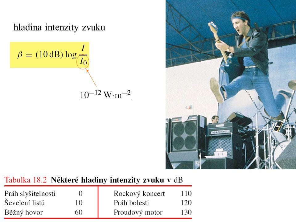hladina intenzity zvuku